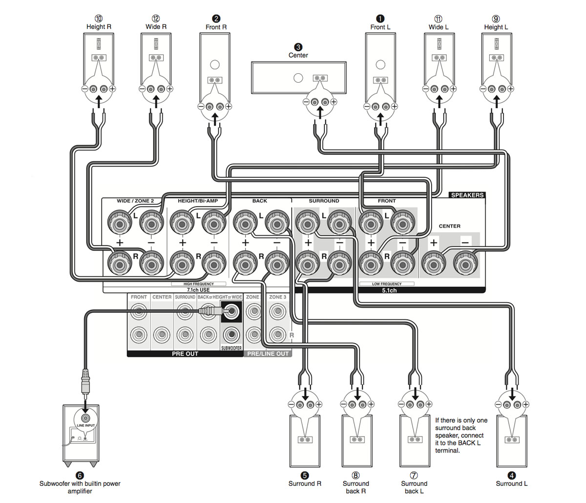Home Theater Diagram Hdmi