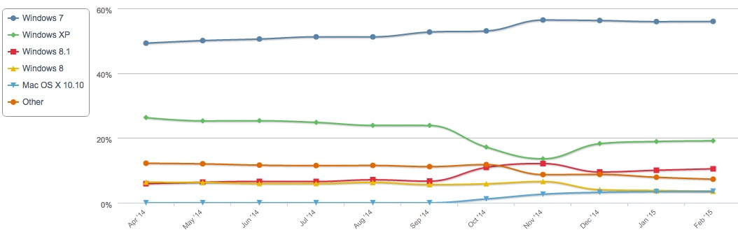 Netmarketshare desktop OS data February 2014