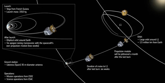 The LISA Pathfinder trajectory from launch to final destination