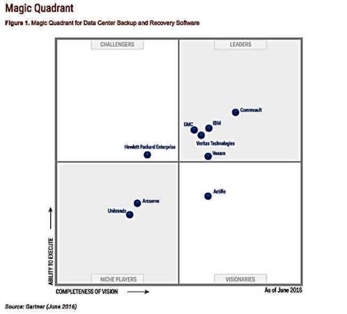 The Register Gartner Magic Quadrant For Data Center Backup And Recovery Software July 2017 Pbs Primo Bonacina Services