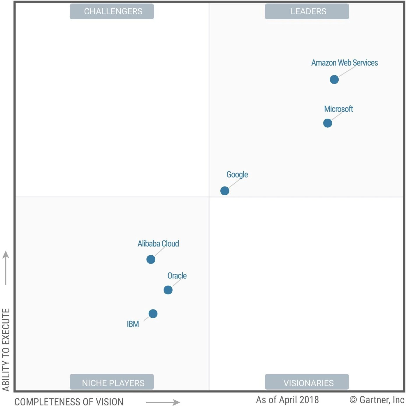 [The Register] Gartner Magic Quadrant for Cloud IaaS ...