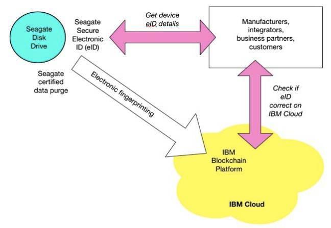 Seagate_IBM_blockchain_diagram