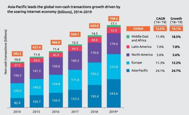 Asia-Pacific leads the global non-cash transactions growth