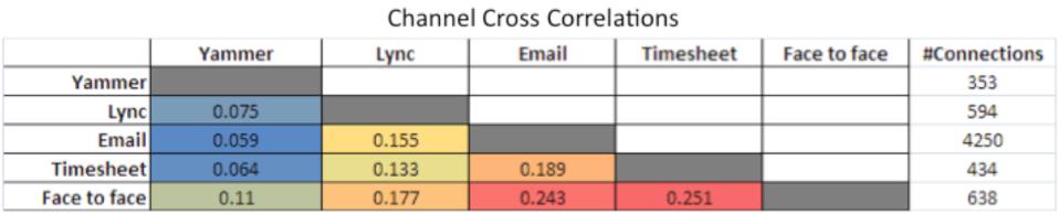 Channel cross correlations