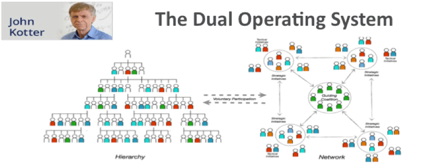 The dual operating system