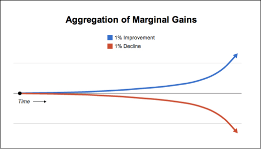 aggregation of marginal gains .png