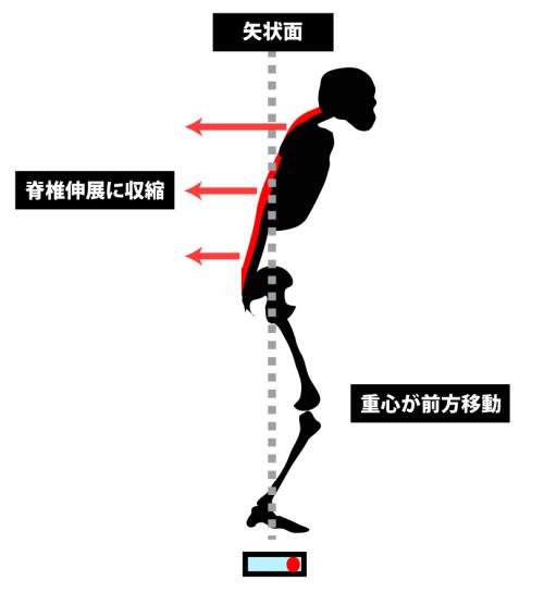 運動連鎖で姿勢を調整できない場合