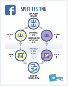 Diagram showing Facebook Split Testing