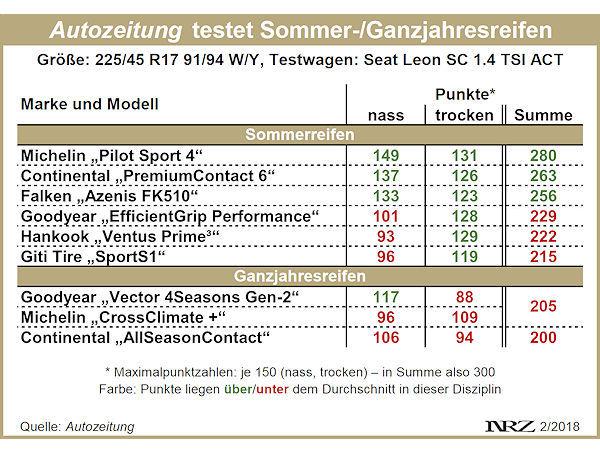 Sommer Ganzjahresreifentest Der Autozeitung Folgt Autobild Quali Auf Den Fuss Reifenpresse De