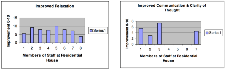 Fig.5. Perceptions of improved relaxation. Fig.6. Perceptions of improved communication and thought clarity.