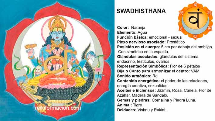 Chakra 2 – Swadhisthana