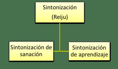 La importancia de la auto sintonización