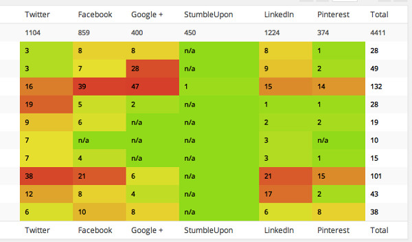 plugin social stats
