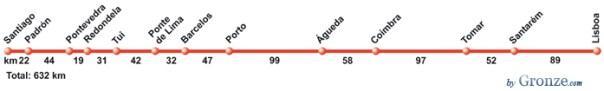 Camino-portugues-route