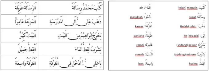 Kalimah dalam Bahasa Arab