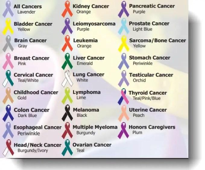 jenis-jenis kanker