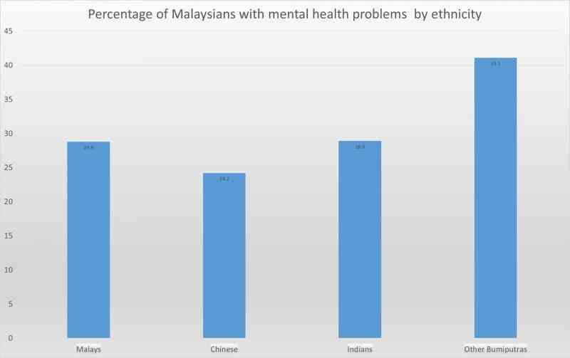 prevalence-by-ethnicity
