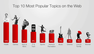 The 10 Most Popular Topics on the Web