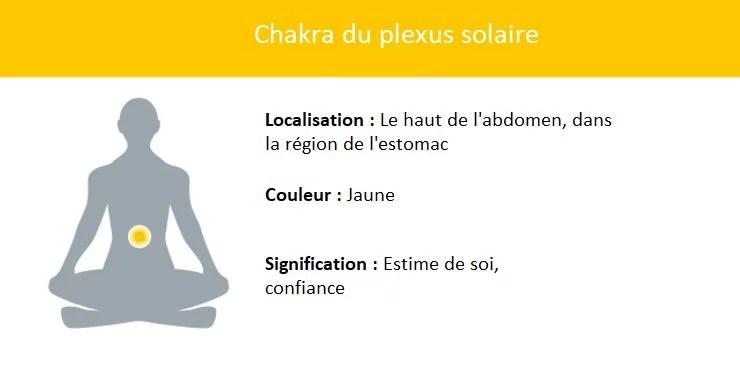 Représentation chakra du plexus solaire