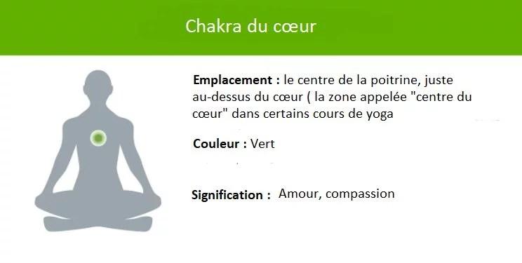 Représentation chakra du cœur