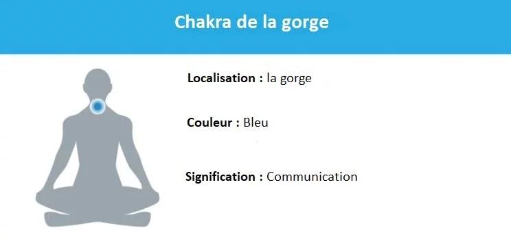 Représentation chakra de la gorge