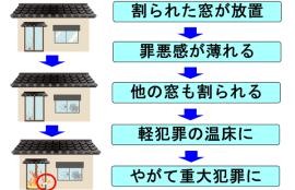 割れ窓理論の説明のイラスト