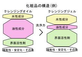 クレンジングの構造のイラスト