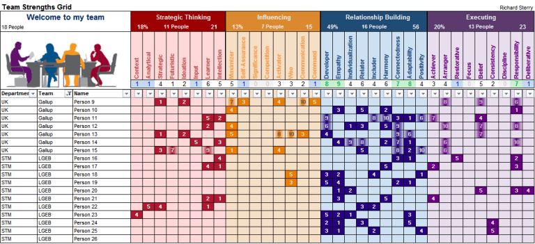 team grid matrix chart strengthsfinder strength theme domain cascade table
