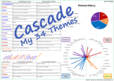 Cascade my 34 themes sequence strengthsfinder report