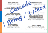 Cascade strengths contributions needs