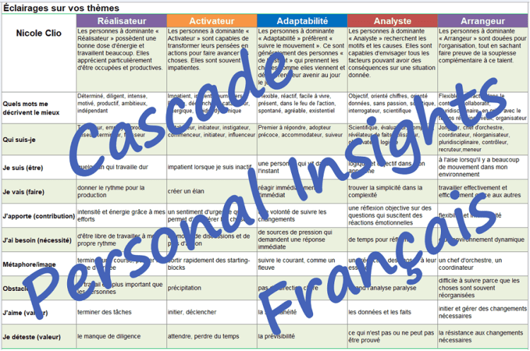 CliftonStrengths in French francais Cascade report