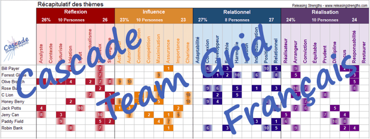 StrengthsFinder team strengths grid french francais Cascade report