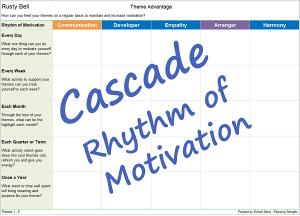 Cascade strengths Rhythm of Motivation coaching worksheet