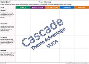 Cascade strengths advantage VUCA