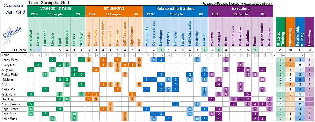Strengths Team Grid table chart Cascade