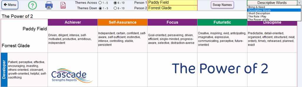 Power of 2 conflict Cascade strengths