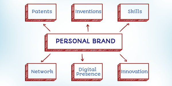 i-index: Power your Personal Brand with Patents