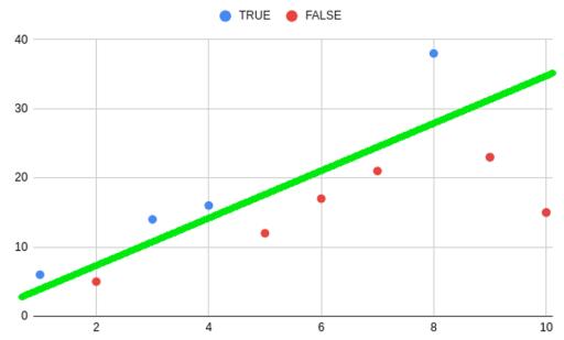 mathematical formula for a line