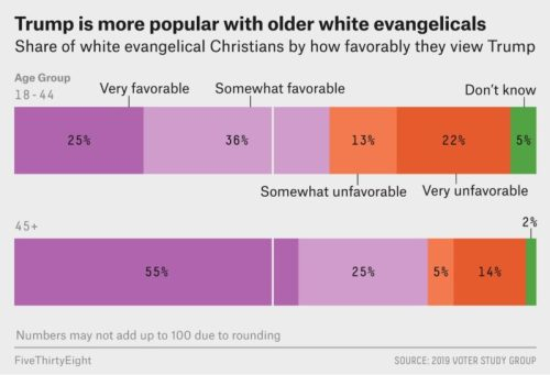 New Knowledge Suggests Trump's Help Amongst Younger White Evangelicals Is Plummeting