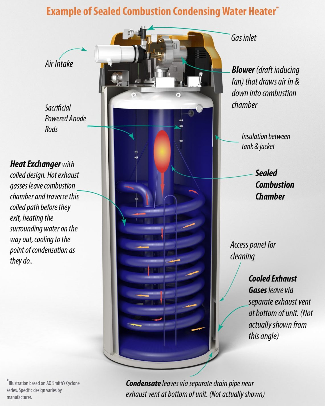 Image Result For How To Turn The Heat Up On A Water Heater