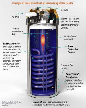 High Efficiency vs Standard Water Heaters | Reliable