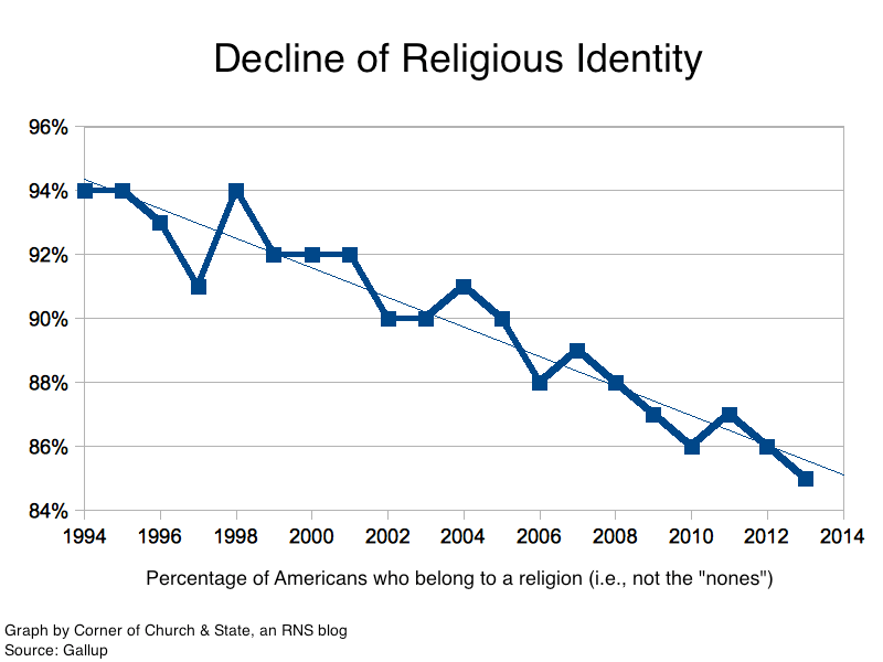 Image result for declining christianity in america