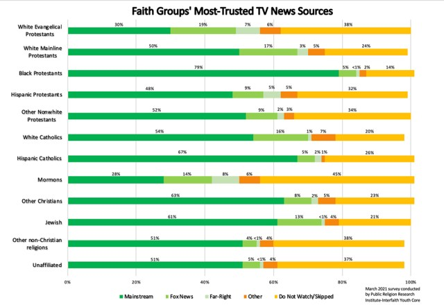 Data from March 2021 survey conducted by Public Religion Research Institute-Interfaith Youth Core