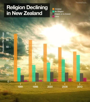 decline in Christianity in NZ