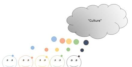 Figure 3 Culture Cloud as Weakly Emergent