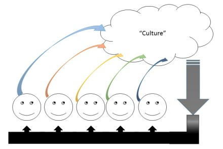 """Figure 4 Cultural """"Causation"""" as an emergent feedback loop"""