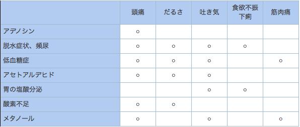 出典:http://hangover.hajime123.net/