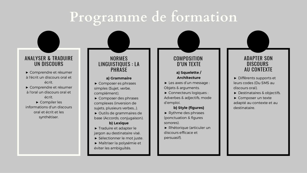 COMMUNICATION - Formation 2 programme