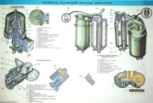 Элементы смазочной системы двигателя камаз 740