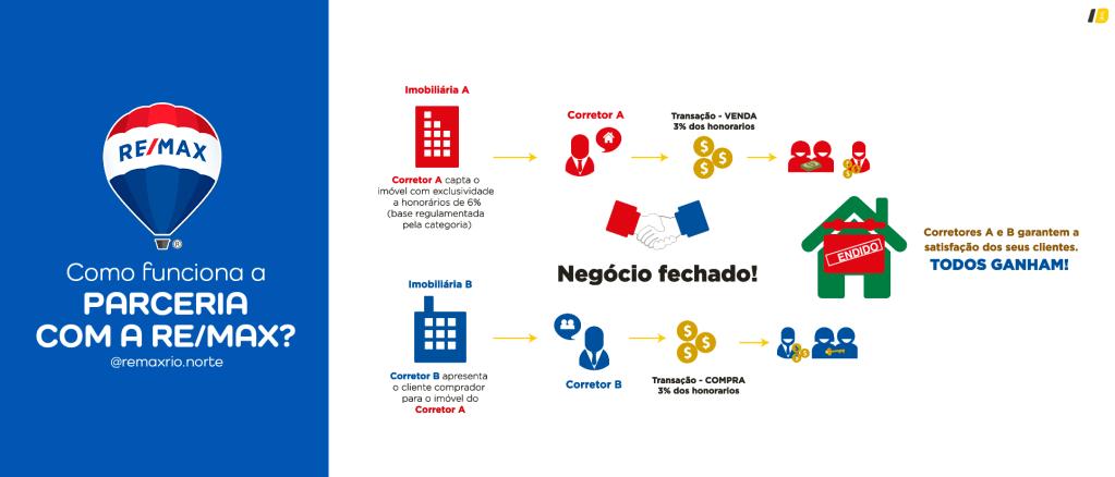 como funciona a parceria na REMAX Saiba por que o Corretor de Imóveis é a estrela do negócio imobiliário na marca mundial REMAX Zona Norte RJ